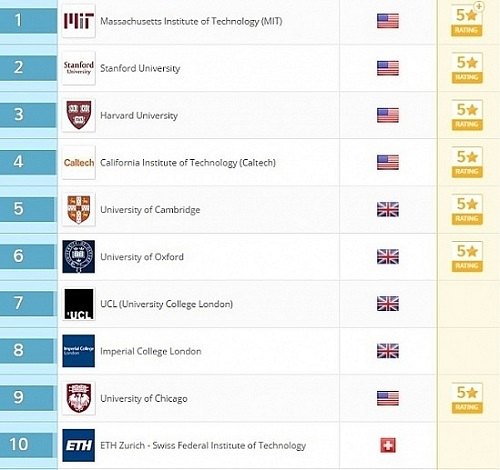 Trường đại học nào tốt nhất thế giới năm 2017 ?