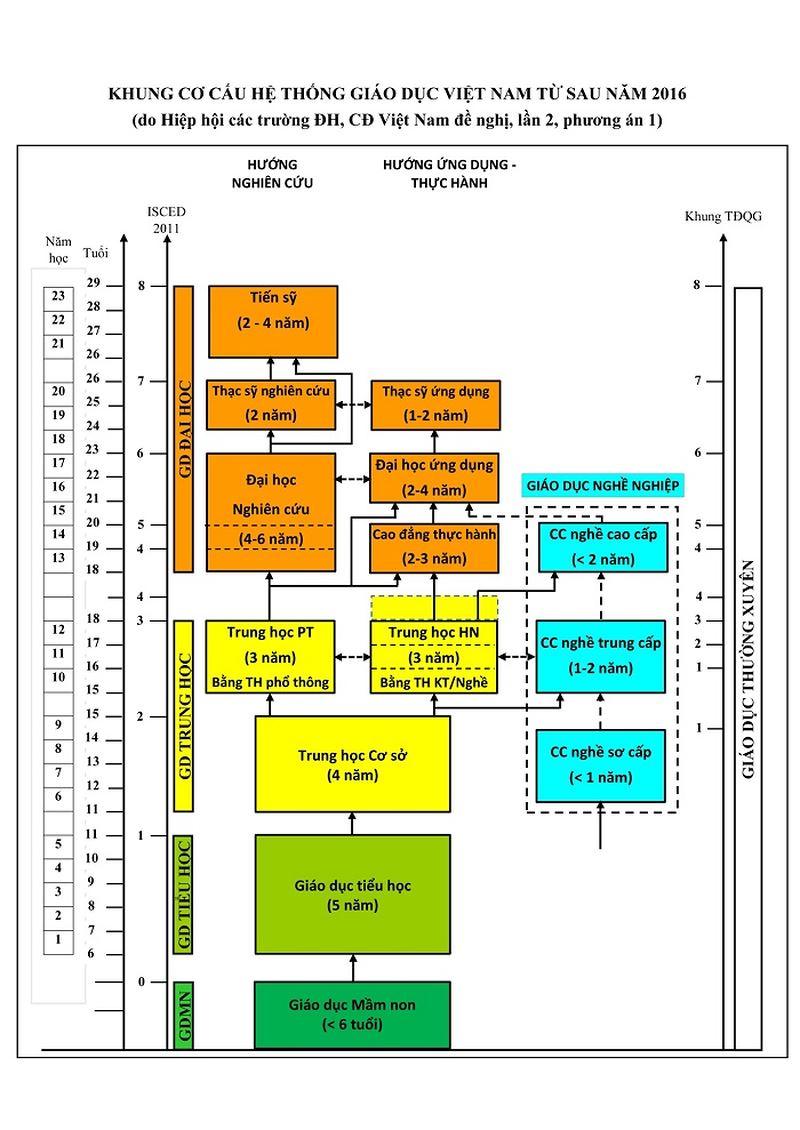 Khung cơ cấu hệ thống giáo dục Việt Nam sau 2016